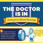 INFOGRAPHIC: Preload in Wheel Bearings