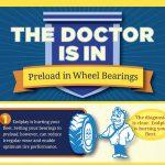 INFOGRAPHIC: Preload in Wheel Bearings